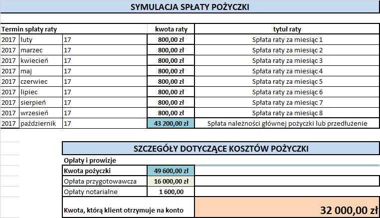 9e2b975e90a1 Pożyczka pod zastaw nieruchomości. - Pożyczki prywatne - Forum-Kredytowe.pl